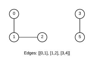 connected-components-page-1-2