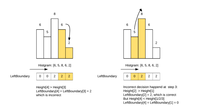 Largest Rectangle in Histogram - Page 1-3 copy.png