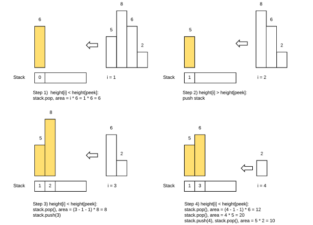 largest-rectangle-in-histogram-page-1